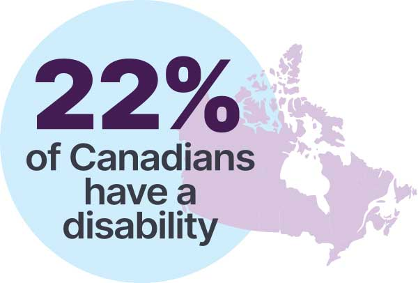 22% of Canadians have a disability